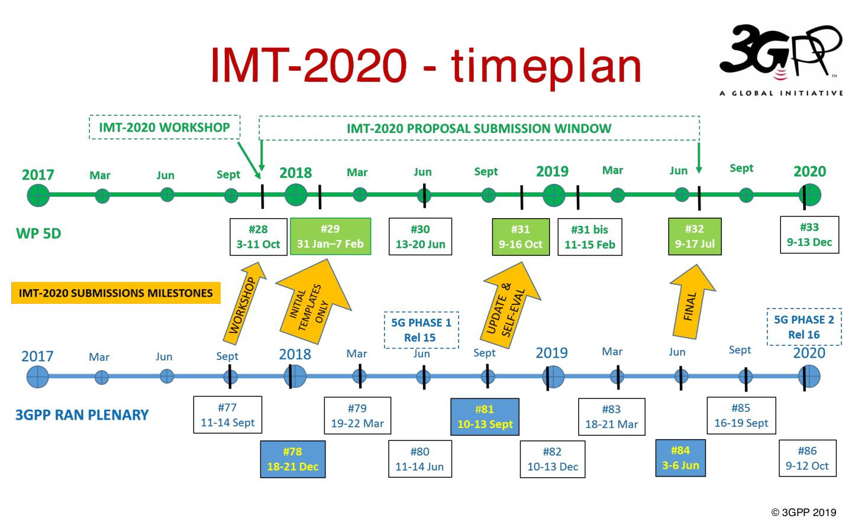 Der Dachverbandes 3GPP koordiniert seine technischen 5G-Entwicklungen mit der ITU.