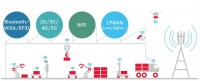 Bild 1: Funkspektrum – Nutzer und Dienste