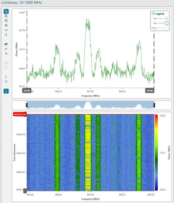 Bild 4: Die Erkennung illegaler Frequenznutzung oder die Lokalisierung von Störungen ist nur durch eine detaillierte Bestandsaufnahme in Kombination mit regelmäßigen Messungen vor Ort möglich