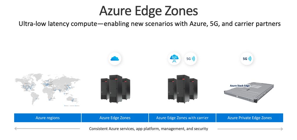 erechnung mit ultra-niedriger Latenz - ermöglicht neue Szenarien mit Azure, 5G und Carrier-Partnern
