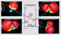 """Das Schaubild verdeutlicht die Technik des """"beamforming"""" und zeigt zugleich, dass zur Optimierung der Verfahren und Geräte aufwändige Testverfahren notwendig sind. (Bild: Keysight)"""