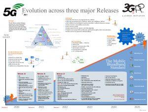 Die Aufgabenliste für Release 17 ist lang, deshalb soll der Zeitplan im Dezember nochmals überprüft werden. Bild: 3GPP