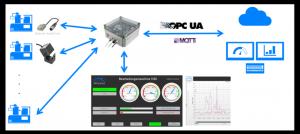 Digitalisierungsschema in der Produktion – Leistungen RSConnect