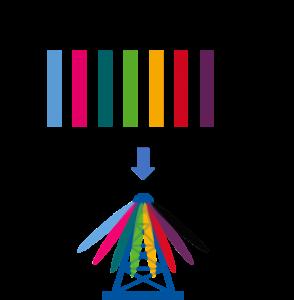 Im Frequenzband zwischen 3,4 GHz und 3,7 GHz können maximal acht SSB Beams sequenziell abgestrahlt werden.