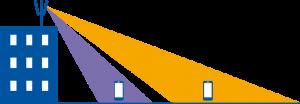Massive MIMO Antennengruppen können ihr Abstrahlverhalten anpassen.