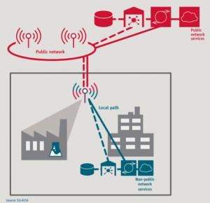 Netzwerkarchitektur RAN Sharing (Quelle: 5G-ACIA)