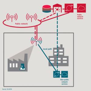 Netzwerkarchitektur RAN & Control Plane Sharing (Quelle: 5G-ACIA)