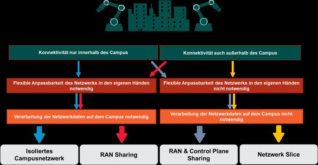Entscheidungshilfe für die geeignete 5G Netzwerkarchitektur KMUs