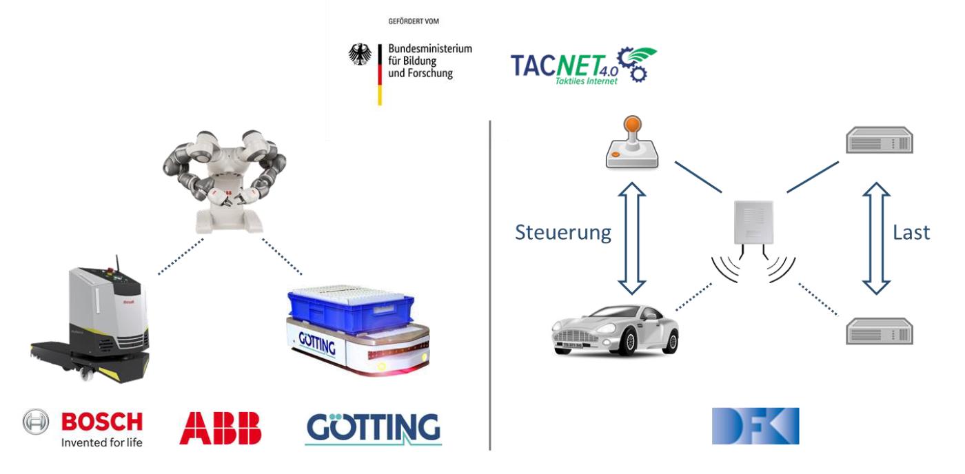 ABB Bosch Götting und DFKI Testaufbauten